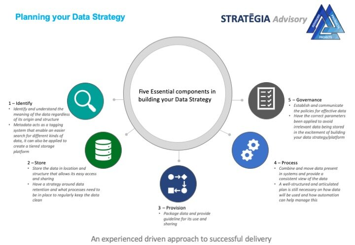 Data Strategy & Architecture